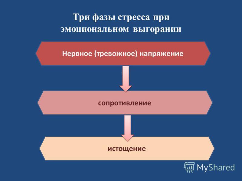 Три фазы стресса при эмоциональном выгорании сопротивление истощение Нервное (тревожное) напряжение