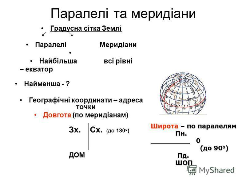 Паралелі та меридіани Градусна сітка Землі ПаралеліМеридіани Найбільша всі рівні – екватор Найменша - ? Географічні координати – адреса точки Довгота (по меридіанам) Зх. Сх. ( до 180 о ) ДОМ Широта – по паралелям Пн. _________ 0 (до 90 о ) Пд. ШОП Пд