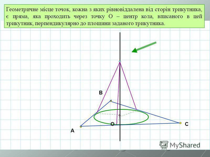 A B CO Геометричне місце точок, кожна з яких рівновіддалена від сторін трикутника, є пряма, яка проходить через точку О – центр кола, вписаного в цей трикутник, перпендикулярно до площини заданого трикутника.