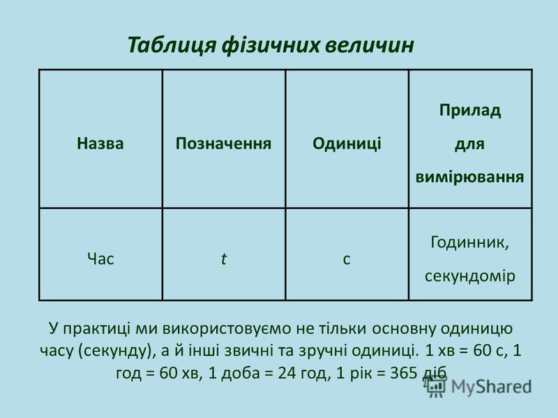 Таблиця фізичних величин У практиці ми використовуємо не тільки основну одиницю часу (секунду), а й інші звичні та зручні одиниці. 1 хв = 60 с, 1 год = 60 хв, 1 доба = 24 год, 1 рік = 365 діб НазваПозначенняОдиниці Прилад для вимірювання Часtс Годинн