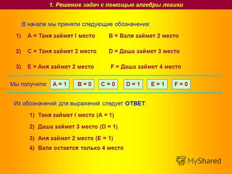 1. Решение задач с помощью алгебры логики А = Таня займет I местоВ = Валя займет 2 место С = Таня займет 2 местоD = Даша займет 3 место Е = Аня займет 2 местоF = Даша займет 4 место 1) 2) 3) А = 1 В = 0C = 0D = 1 Е = 1F = 0 Мы получили: Из обозначени