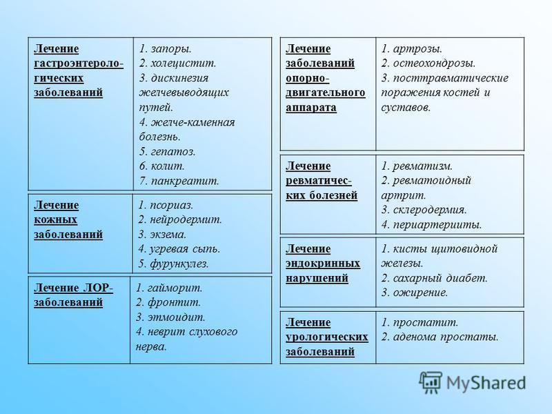 Лечение гастроэнтерологических заболеваний 1. запоры. 2. холецистит. 3. дискинезия желчевыводящих путей. 4. желче-каменная болезнь. 5. гепатоз. 6. колит. 7. панкреатит. Лечение заболеваний опорно- двигательного аппарата 1. артрозы. 2. остеохондрозы.