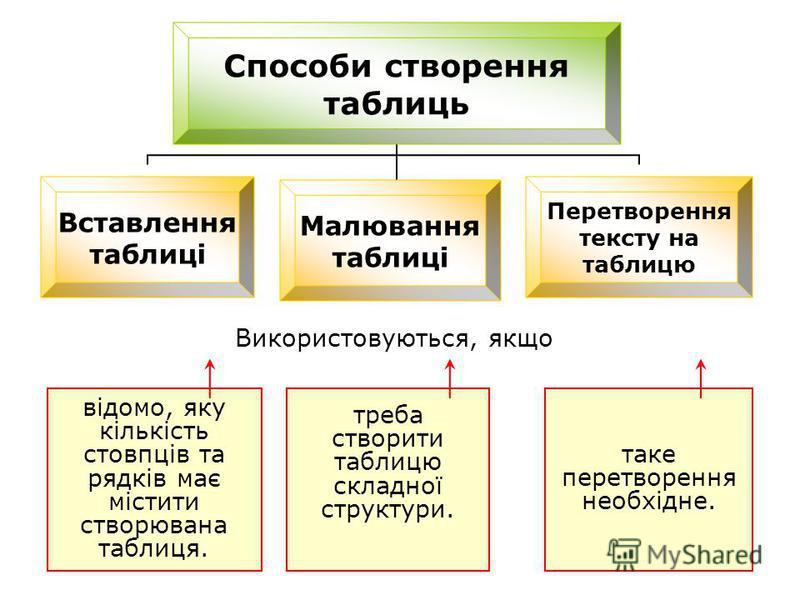 Способи створення таблиць Вставлення таблиці Малювання таблиці Перетворення тексту на таблицю відомо, яку кількість стовпців та рядків має містити створювана таблиця. треба створити таблицю складної структури. таке перетворення необхідне. Використову