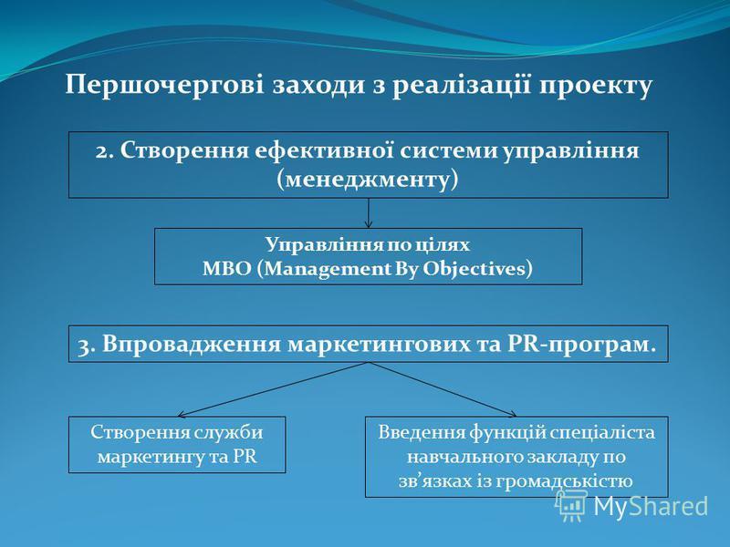 2. Створення ефективної системи управління (менеджменту) 3. Впровадження маркетингових та PR-програм. Першочергові заходи з реалізації проекту Управління по цілях MBO (Management By Objectives) Створення служби маркетингу та PR Введення функцій спеці