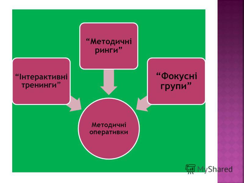 Методичні оперативки Інтерактивні тренинги Методичні ринги Фокусні групи