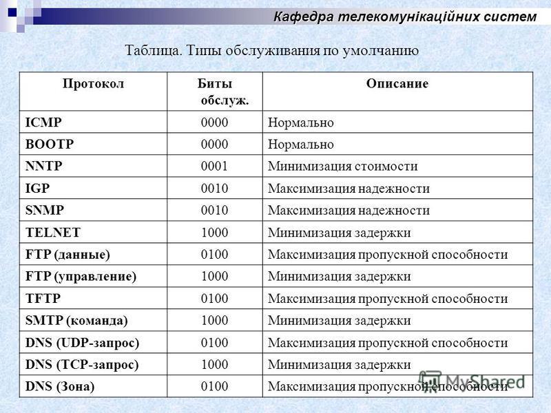 Кафедра телекомунікаційних систем Таблица. Типы обслуживания по умолчанию Протокол Биты обслуж. Описание ICMP0000Нормально BOOTP0000Нормально NNTP0001Минимизация стоимости IGP0010Максимизация надежности SNMP0010Максимизация надежности TELNET1000Миним