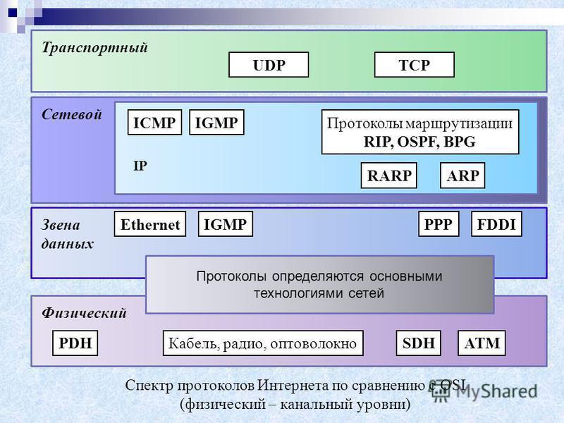 PDHSDHATMКабель, радио, оптоволокно Физический Звена данных Сетевой Транспортный UDPTCP ICMPIGMP RARPARP Протоколы маршрутизации RIP, OSPF, BPG IP EthernetIGMPPPPFDDI Протоколы определяются основными технологиями сетей Спектр протоколов Интернета по