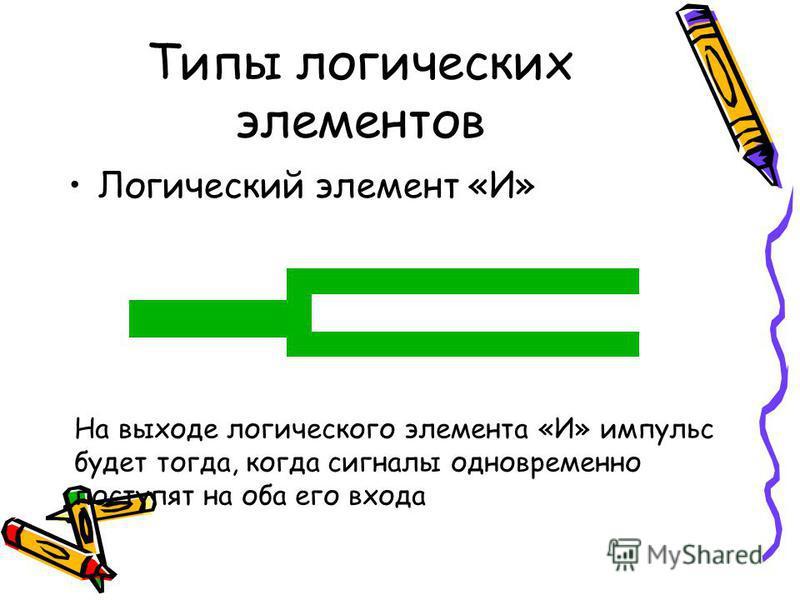Типы логических элементов Логический элемент «И» На выходе логического элемента «И» импульс будет тогда, когда сигналы одновременно поступят на оба его входа