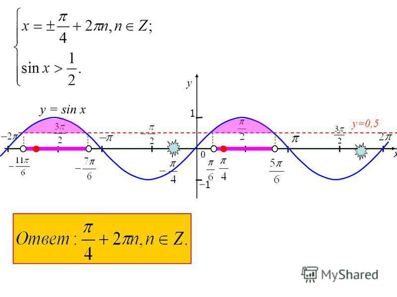 x y 1 0 1 y=0,5 y = sin x