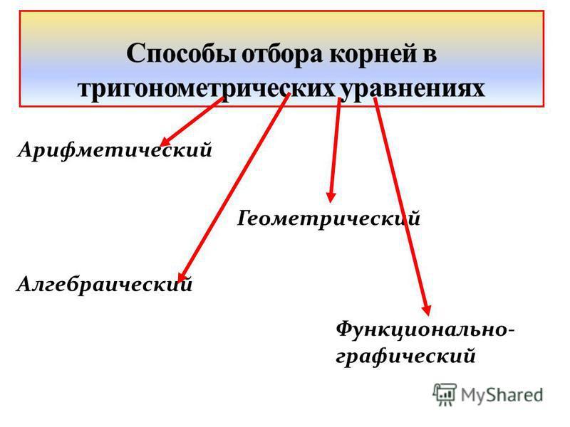Арифметический Функционально- графический Алгебраический Геометрический