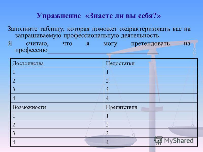 Упражнение «Знаете ли вы себя?» Заполните таблицу, которая поможет охарактеризовать вас на запрашиваемую профессиональную деятельность. Я считаю, что я могу претендовать на профессию_________________________________ Достоинства Недостатки 11 22 33 44