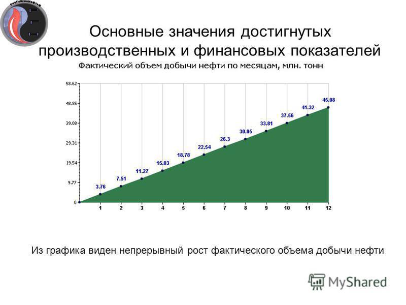 Основные значения достигнутых производственных и финансовых показателей Из графика виден непрерывный рост фактического объема добычи нефти