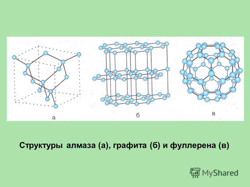 Структуры алмаза (а), графита (б) и фуллерена (в)