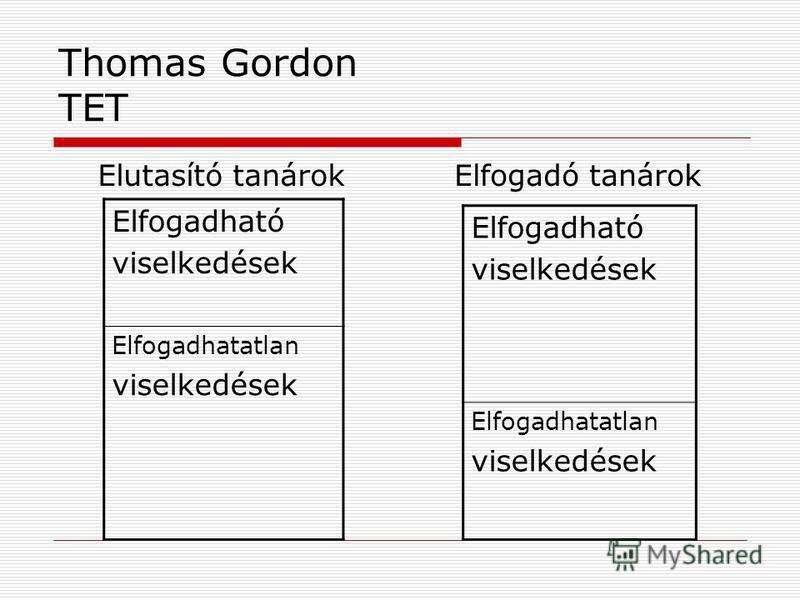 Thomas Gordon TET Elutasító tanárokElfogadó tanárok Elfogadható viselkedések Elfogadhatatlan viselkedések Elfogadható viselkedések Elfogadhatatlan viselkedések