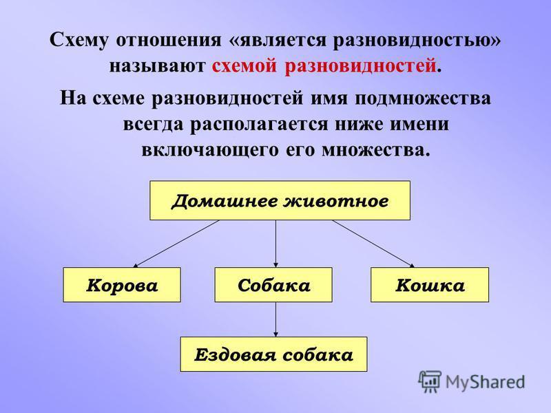 Схему отношения «является разновидностью» называют схемой разновидностей. На схеме разновидностей имя подмножества всегда располагается ниже имени включающего его множества. Домашнее животное Корова СобакаКошка Ездовая собака