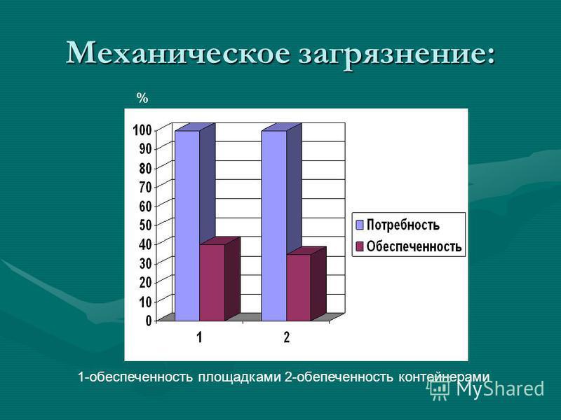 Механическое загрязнение: 1-обеспеченность площадками 2-обепеченность контейнерами %