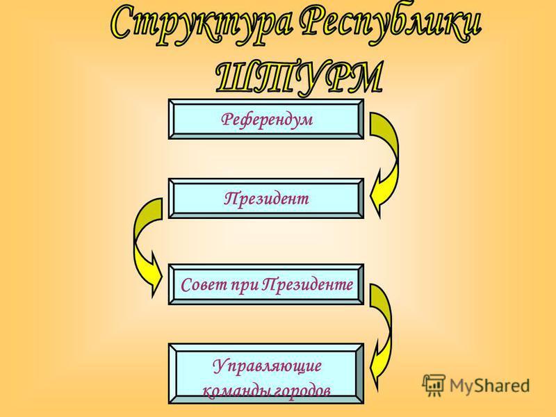 Референдум Президент Совет при Президенте Управляющие команды городов