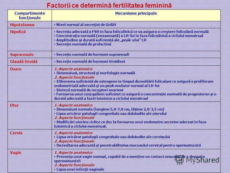 Factorii ce determină fertilitatea feminină Compartimente funcţionale Mecanisme principale Hipotalamus Nivel normal al secreţiei de GnRH Hipofiză Secreţia adecvată a FSH în faza foliculinică ce va asigura o creştere foliculară normală Concentraţia no