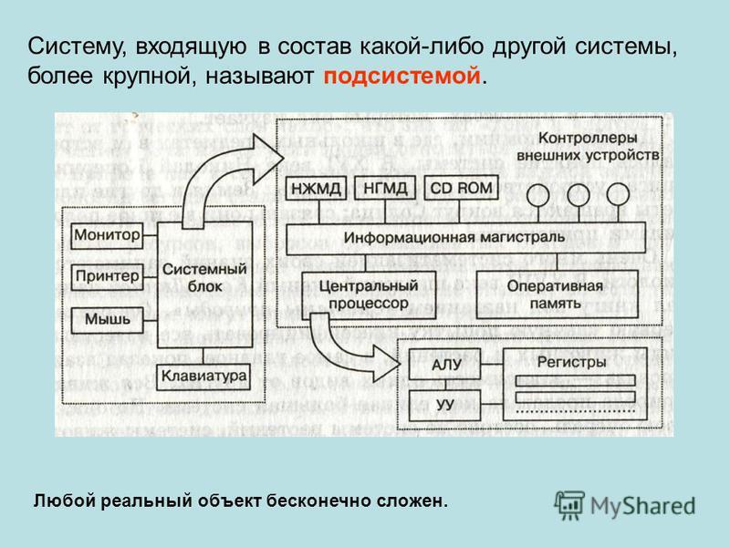 Систему, входящую в состав какой-либо другой системы, более крупной, называют подсистемой. Любой реальный объект бесконечно сложен.