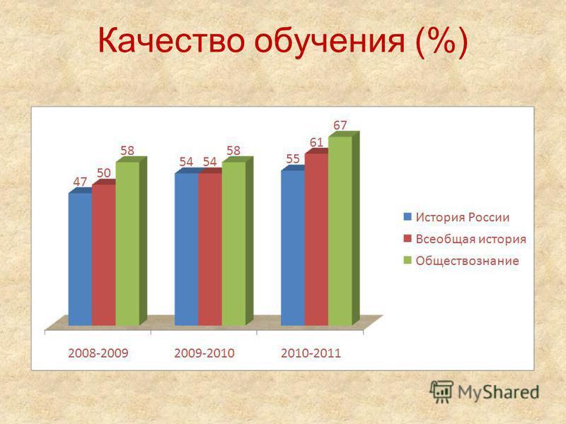 Качество обучения (%)