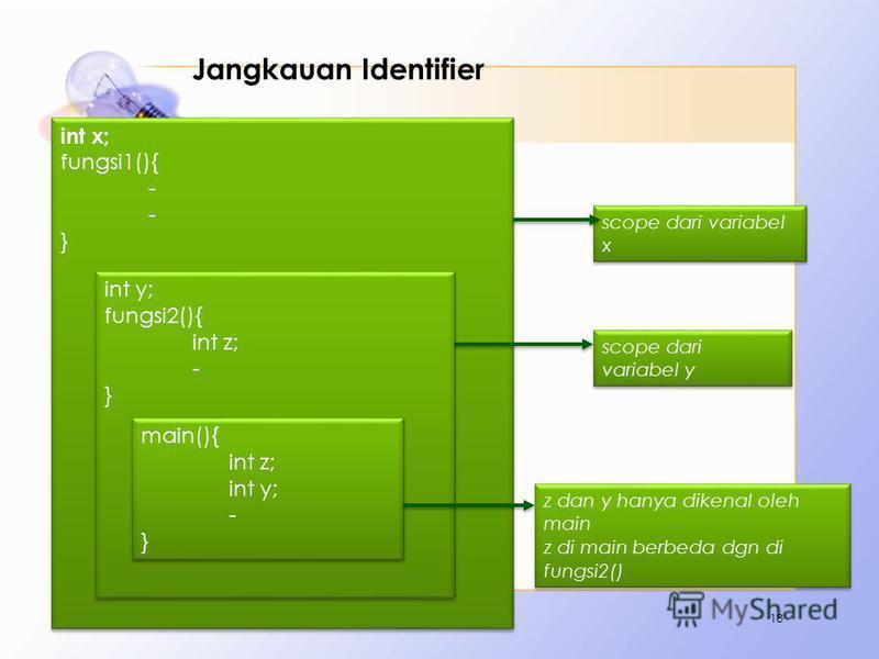 Jangkauan Identifier Contoh : 18 int x; fungsi1(){ - } int x; fungsi1(){ - } int y; fungsi2(){ int z; - } int y; fungsi2(){ int z; - } main(){ int z; int y; - } main(){ int z; int y; - } scope dari variabel x scope dari variabel y z dan y hanya diken