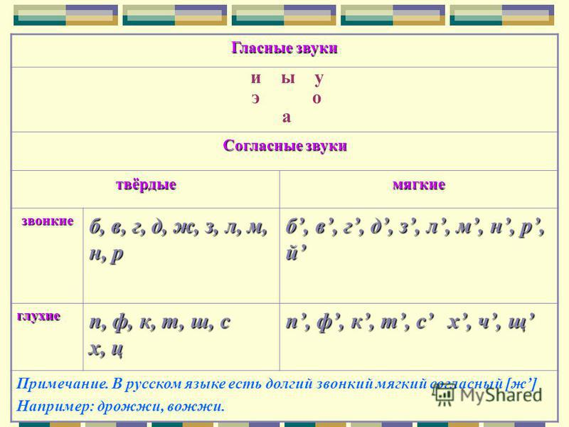 Гласные звуки и ы у э о а Согласные звуки твёрдые магкие звонкие б, в, г, д, ж, з, л, м, н, р б, в, г, д, з, л, м, н, р, й глухие п, ф, к, т, ш, с х, ц п, ф, к, т, с х, ч, щ Примечание. В русском языке есть долгий звонкий магкий согласный [ж] Наприме
