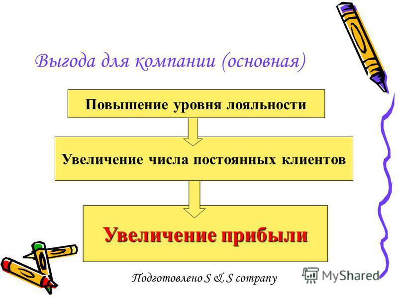 Подготовлено S & S company Выгода для компании (основная) Увеличение прибыли Повышение уровня лояльности Увеличение числа постоянных клиентов