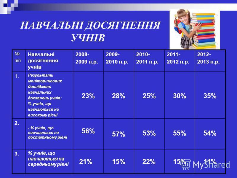 НАВЧАЛЬНІ ДОСЯГНЕННЯ УЧНІВ п/п Навчальні досягнення учнів 2008- 2009 н.р. 2009- 2010 н.р. 2010- 2011 н.р. 2011- 2012 н.р. 2012- 2013 н.р. 1. Результати моніторингових досліджень навчальних досягнень учнів: % учнів, що навчаються на високому рівні 23%