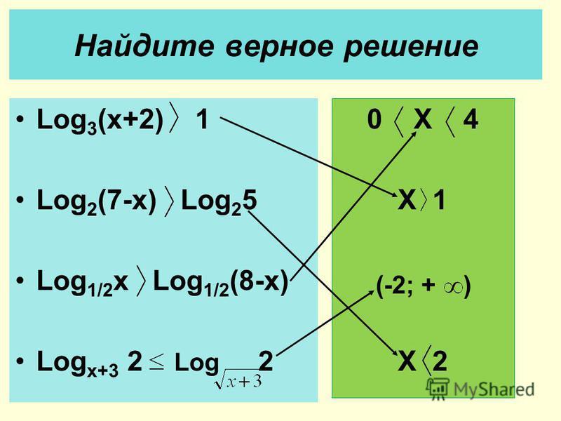 Найдите верное решение Log 3 (x+2) 1 Log 2 (7-x) Log 2 5 Log 1/2 x Log 1/2 (8-x) Log x+3 2 Log 2 0 X 4 X 1 X 2 (-2; + )