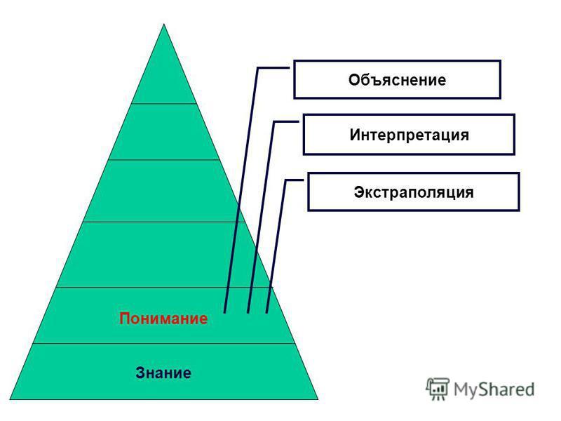 Понимание Знание Объяснение Интерпретация Экстраполяция