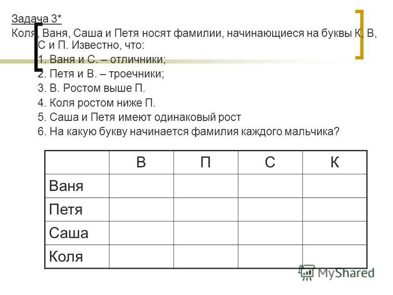 Задача 3* Коля, Ваня, Саша и Петя носят фамилии, начинающиеся на буквы К, В, С и П. Известно, что: 1. Ваня и С. – отличники; 2. Петя и В. – троечники; 3. В. Ростом выше П. 4. Коля ростом ниже П. 5. Саша и Петя имеют одинаковый рост 6. На какую букву