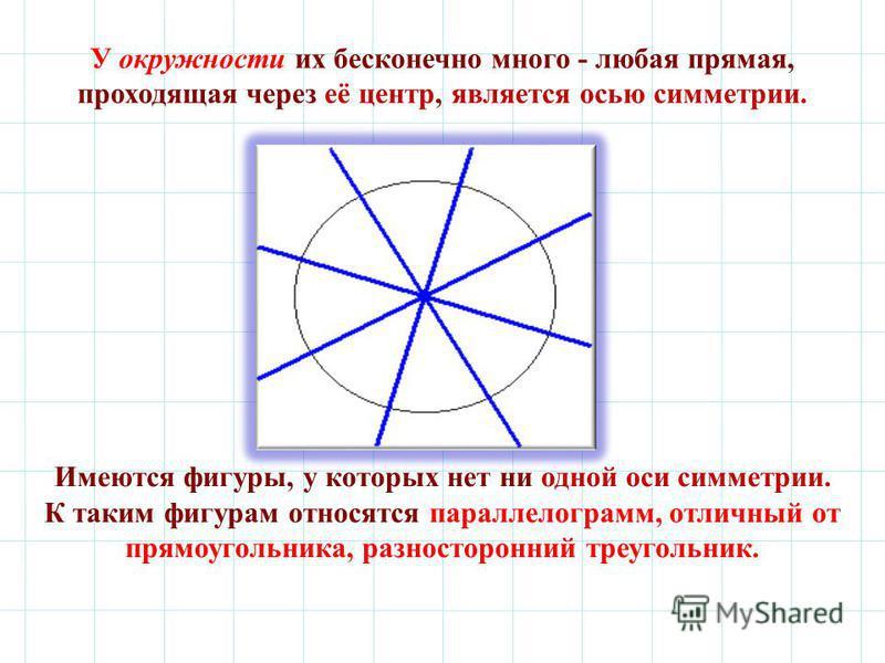 Имеются фигуры, у которых нет ни одной оси симметрии. К таким фигурам относятся параллелограмм, отличный от прямоугольника, разносторонний треугольник. У окружности их бесконечно много - любая прямая, проходящая через её центр, является осью симметри