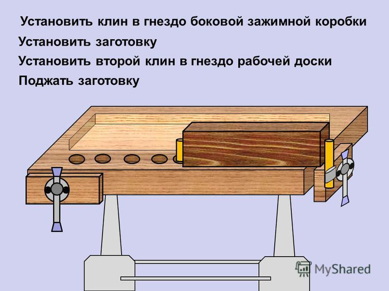 Установить клин в гнездо боковой зажимной коробки Установить заготовку Установить второй клин в гнездо рабочей доски Поджать заготовку