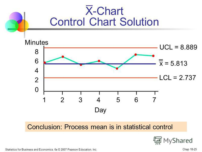 Statistics for Business and Economics, 6e © 2007 Pearson Education, Inc. Chap 18-25 X-Chart Control Chart Solution UCL = 8.889 LCL = 2.737 0 2 4 6 8 1234 567 Minutes Day x = 5.813 _ _ Conclusion: Process mean is in statistical control