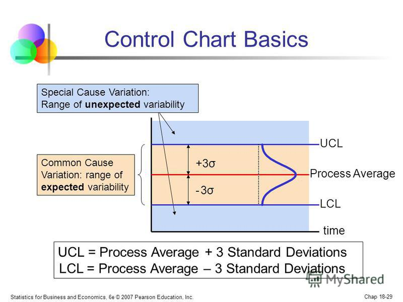 Statistics for Business and Economics, 6e © 2007 Pearson Education, Inc. Chap 18-29 Process Average Control Chart Basics UCL = Process Average + 3 Standard Deviations LCL = Process Average – 3 Standard Deviations UCL LCL +3σ - 3σ- 3σ Common Cause Var