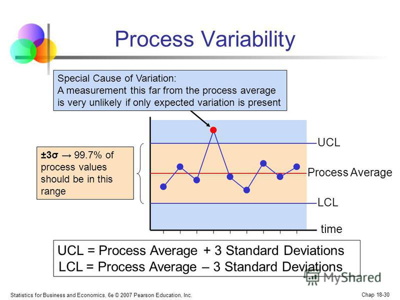 Statistics for Business and Economics, 6e © 2007 Pearson Education, Inc. Chap 18-30 Process Average Process Variability UCL = Process Average + 3 Standard Deviations LCL = Process Average – 3 Standard Deviations UCL LCL ±3σ 99.7% of process values sh