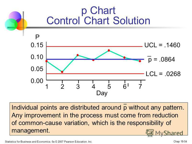 Statistics for Business and Economics, 6e © 2007 Pearson Education, Inc. Chap 18-54 p =.0864 p Chart Control Chart Solution UCL =.1460 LCL =.0268 0.00 0.05 0.10 0.15 1234567 P Day Individual points are distributed around p without any pattern. Any im