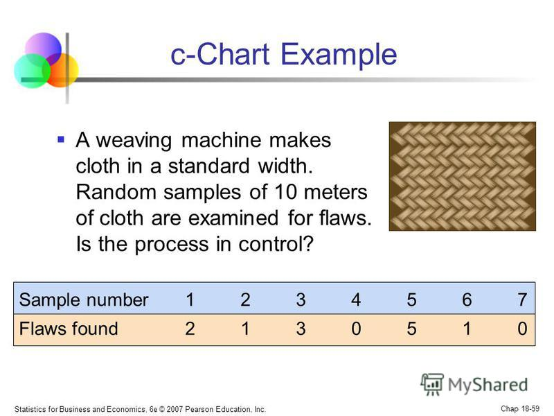 Statistics for Business and Economics, 6e © 2007 Pearson Education, Inc. Chap 18-59 c-Chart Example A weaving machine makes cloth in a standard width. Random samples of 10 meters of cloth are examined for flaws. Is the process in control? Sample numb