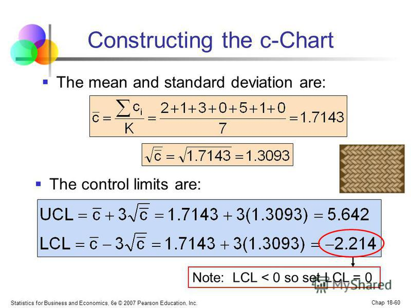 Statistics for Business and Economics, 6e © 2007 Pearson Education, Inc. Chap 18-60 Constructing the c-Chart The mean and standard deviation are: The control limits are: Note: LCL < 0 so set LCL = 0