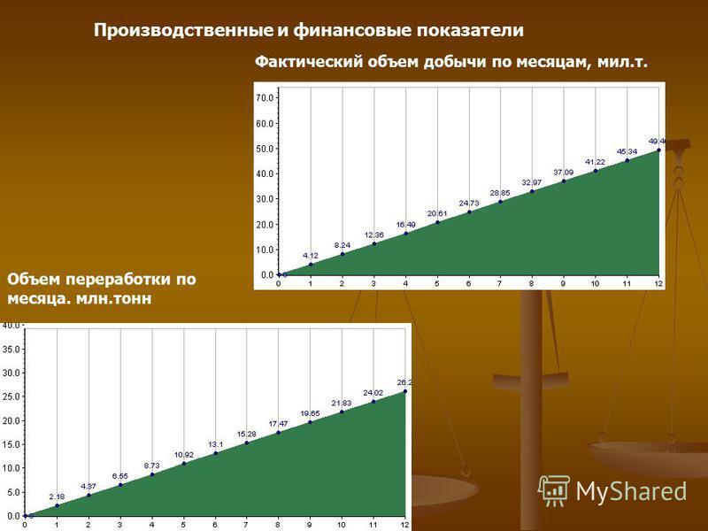 Производственные и финансовые показатели Фактический объем добычи по месяцам, мил.т. Объем переработки по месяца. млн.тонн
