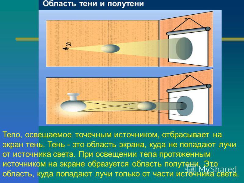 Область тени и полутени Тело, освещаемое точечным источником, отбрасывает на экран тень. Тень - это область экрана, куда не попадают лучи от источника света. При освещении тела протяженным источником на экране образуется область полутени. Это область