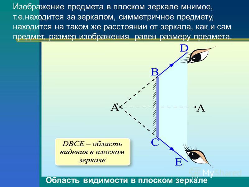 Изображение предмета в плоском зеркале мнимое, т.е.находится за зеркалом, симметричное предмету, находится на таком же расстоянии от зеркала, как и сам предмет, размер изображения равен размеру предмета. Область видимости в плоском зеркале