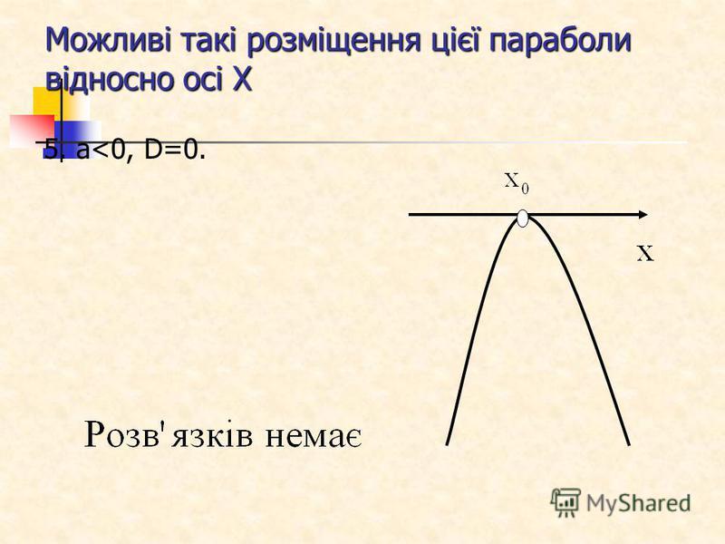 Можливі такі розміщення цієї параболи відносно осі Х 5. a<0, D=0.