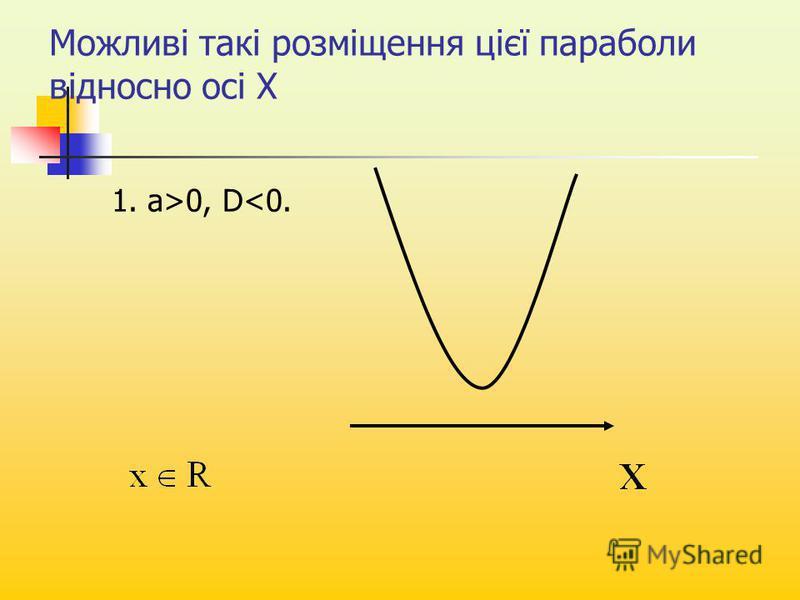 Можливі такі розміщення цієї параболи відносно осі Х 1. a>0, D<0.