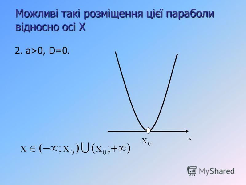Можливі такі розміщення цієї параболи відносно осі Х 2. a>0, D=0.
