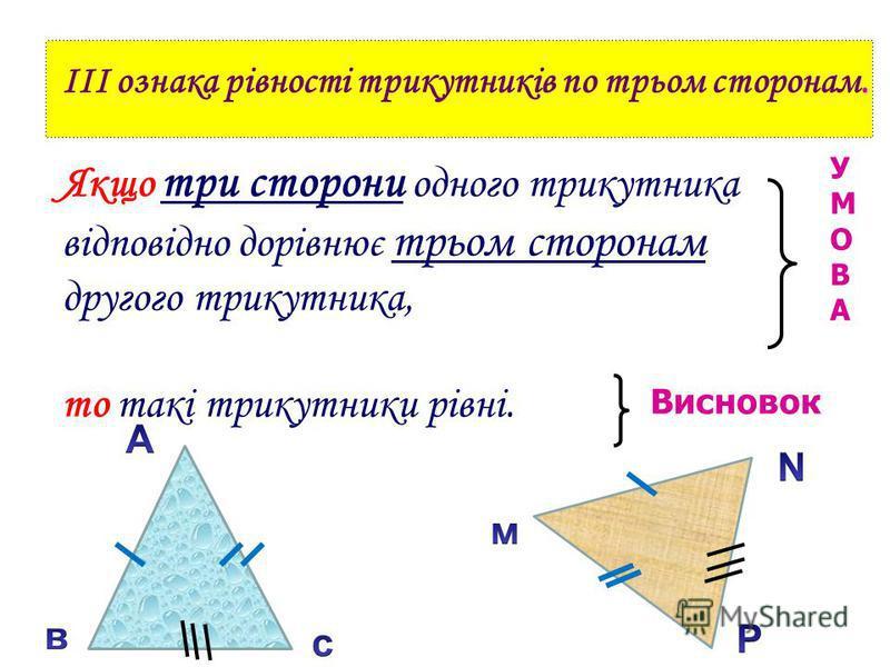 . III ознака рівності трикутників по трьом сторонам. Якщо три сторони одного трикутника відповідно дорівнює трьом сторонам другого трикутника, то такі трикутники рівні. УМОВАУМОВА Висновок