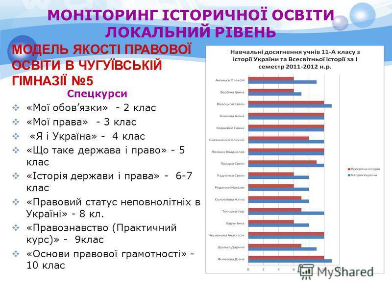 МОНІТОРИНГ ІСТОРИЧНОЇ ОСВІТИ ЛОКАЛЬНИЙ РІВЕНЬ Спецкурси «Мої обовязки» - 2 клас «Мої права» - 3 клас «Я і Україна» - 4 клас «Що таке держава і право» - 5 клас «Історія держави і права» - 6-7 клас «Правовий статус неповнолітніх в Україні» - 8 кл. «Пра