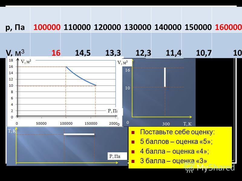 Постройте график изотермического процесса при температуре 300 К в координатных осях p – V и V – T и p – T. Начальные значения давления и объема газа соответственно равны p 1 = 10 5 Па, V 1 = 16 м 3, конечное давление 1,6 10 6 Па. p, Па 10000011000012