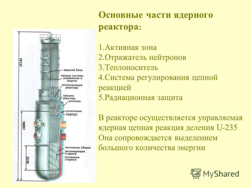 Основные части ядерного реактора : 1. Активная зона 2. Отражатель нейтронов 3. Теплоноситель 4. Система регулирования цепной реакцией 5. Радиационная защита В реакторе осуществляется управляемая ядерная цепная реакция деления U-235 Она сопровождается
