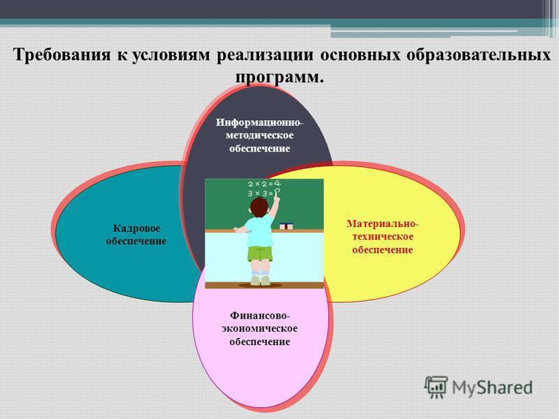 Информационно- методическое обеспечение Кадровое обеспечение Материально- техническое обеспечение Требования к условиям реализации основных образовательных программ. Финансово- экономическое обеспечение